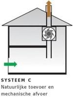 Geluid ventilatiesysteem C